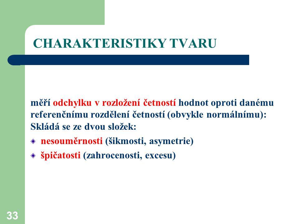 CHARAKTERISTIKY TVARU
