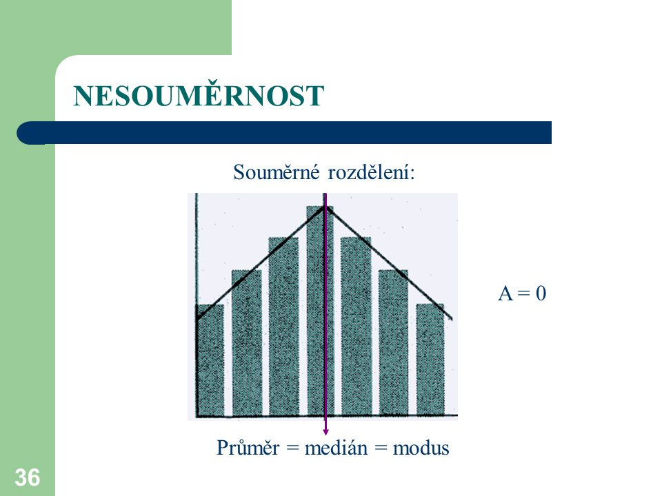 NESOUMĚRNOST Souměrné rozdělení: A = 0 Průměr = medián = modus