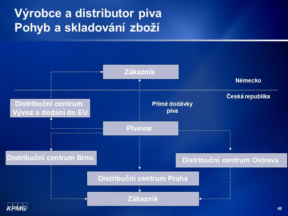 Výrobce a distributor piva Pohyb a skladování zboží