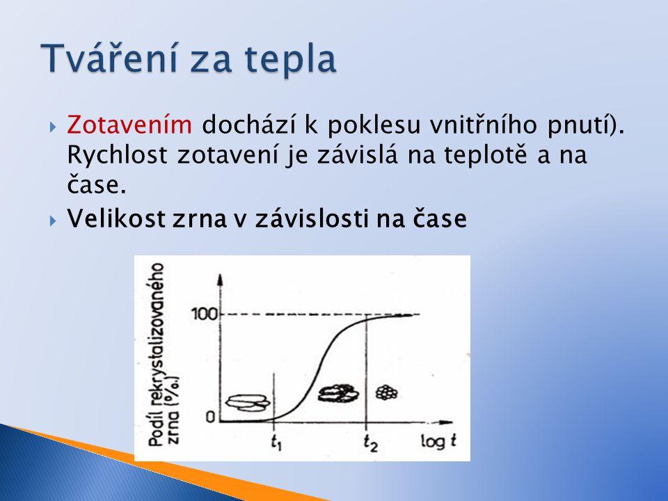 Tváření za tepla Zotavením dochází k poklesu vnitřního pnutí). Rychlost zotavení je závislá na teplotě a na čase.