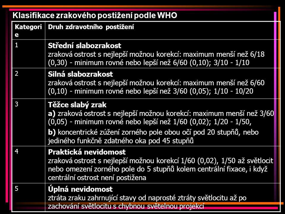 Klasifikace zrakového postižení podle WHO