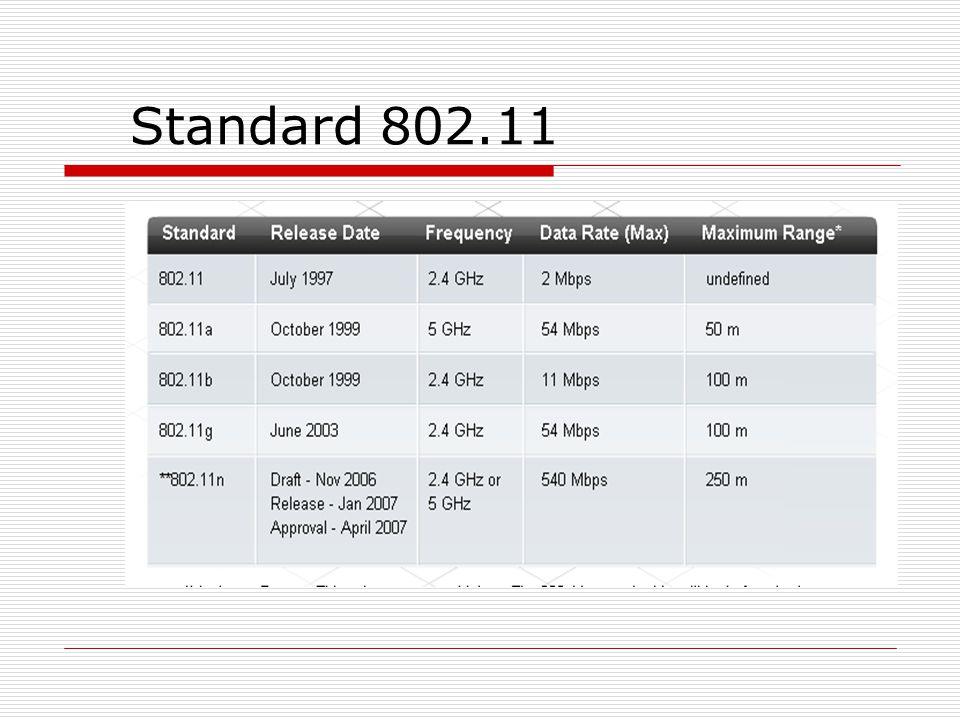 Standard 802.11