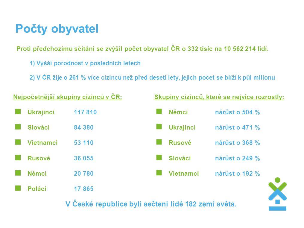 V České republice byli sečteni lidé 182 zemí světa.