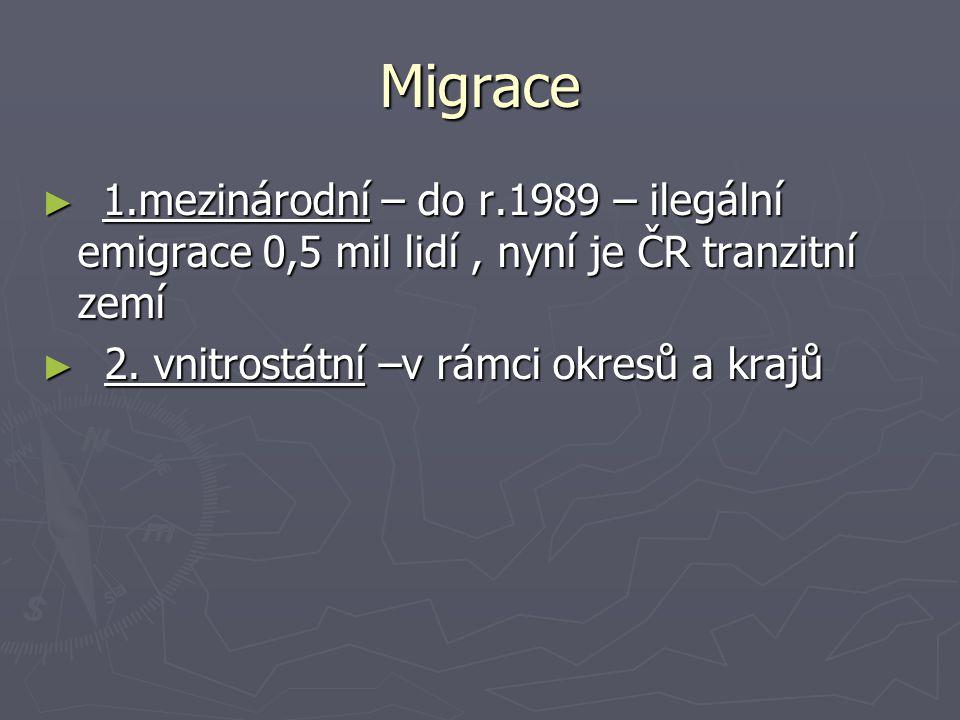 Migrace 1.mezinárodní – do r.1989 – ilegální emigrace 0,5 mil lidí , nyní je ČR tranzitní zemí.