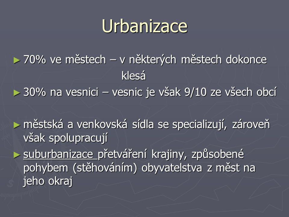 Urbanizace 70% ve městech – v některých městech dokonce klesá