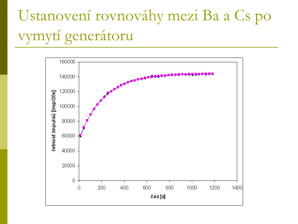 Ustanovení rovnováhy mezi Ba a Cs po vymytí generátoru