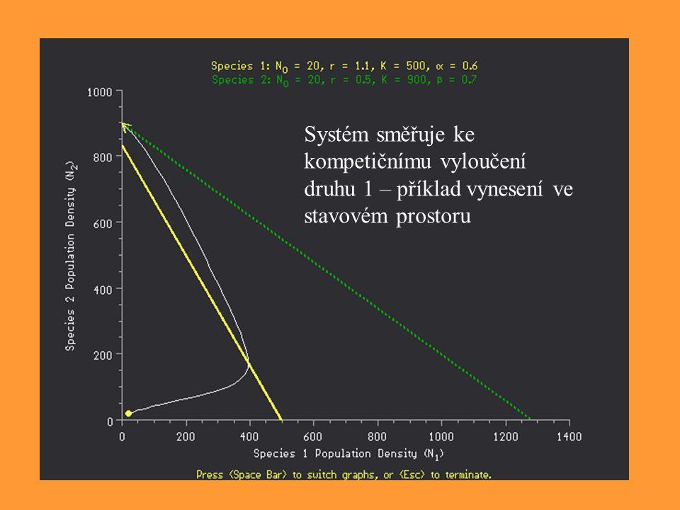 Systém směřuje ke kompetičnímu vyloučení druhu 1 – příklad vynesení ve stavovém prostoru
