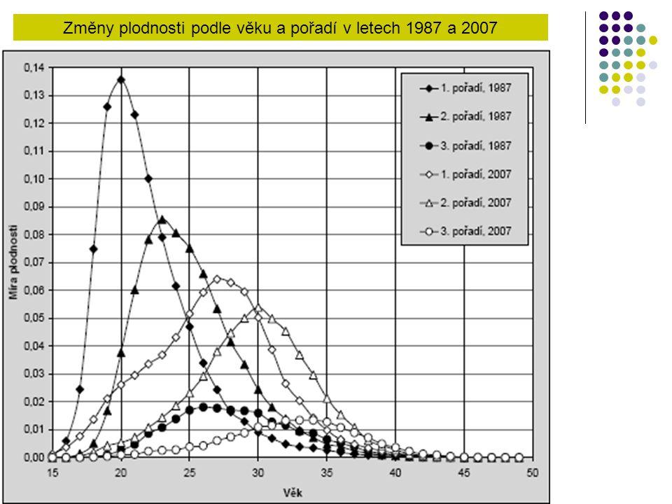 Změny plodnosti podle věku a pořadí v letech 1987 a 2007