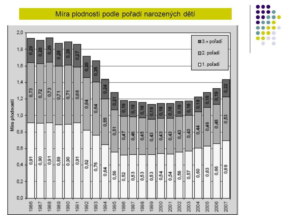 Míra plodnosti podle pořadí narozených dětí