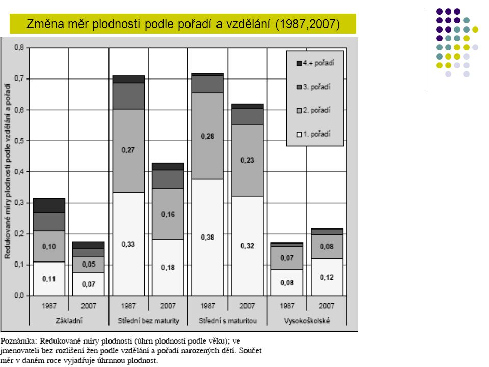 Změna měr plodnosti podle pořadí a vzdělání (1987,2007)