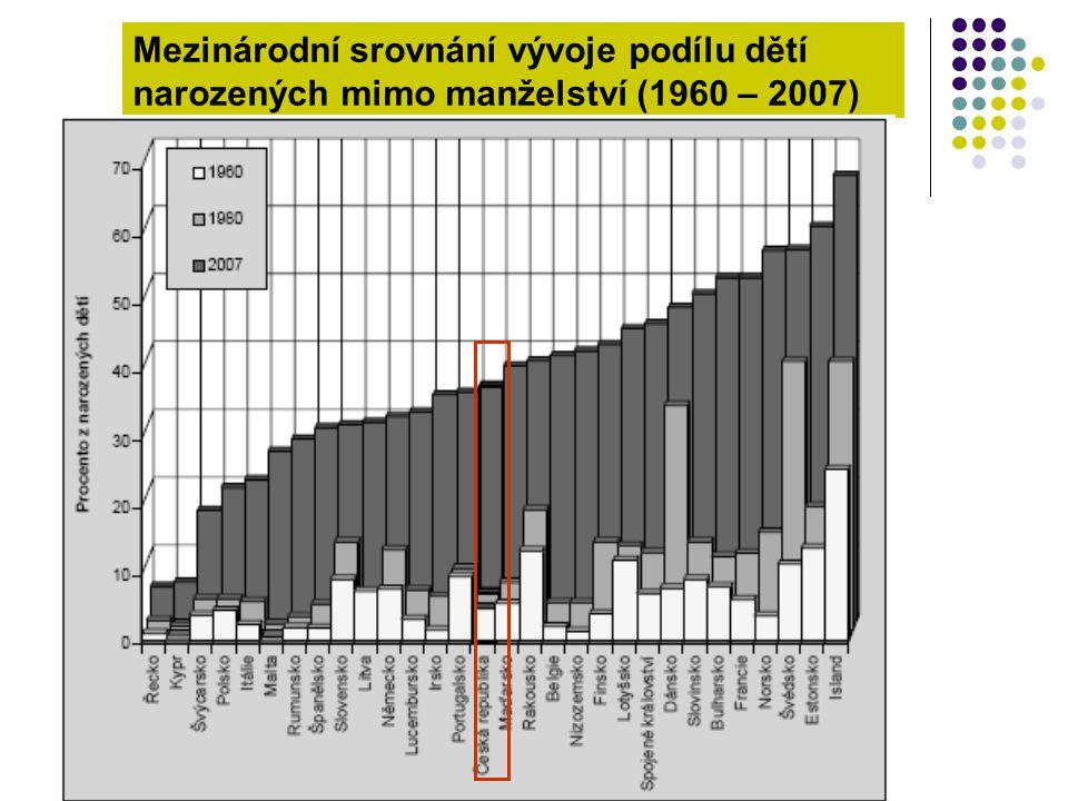 Mezinárodní srovnání vývoje podílu dětí narozených mimo manželství (1960 – 2007)