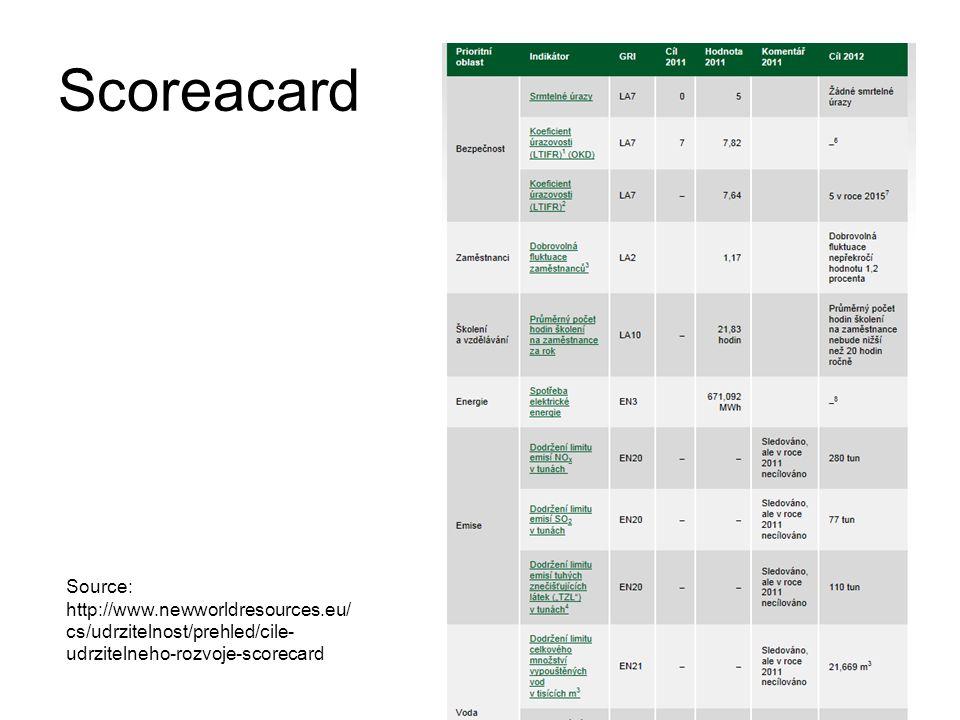 Scoreacard Source: http://www.newworldresources.eu/cs/udrzitelnost/prehled/cile-udrzitelneho-rozvoje-scorecard.