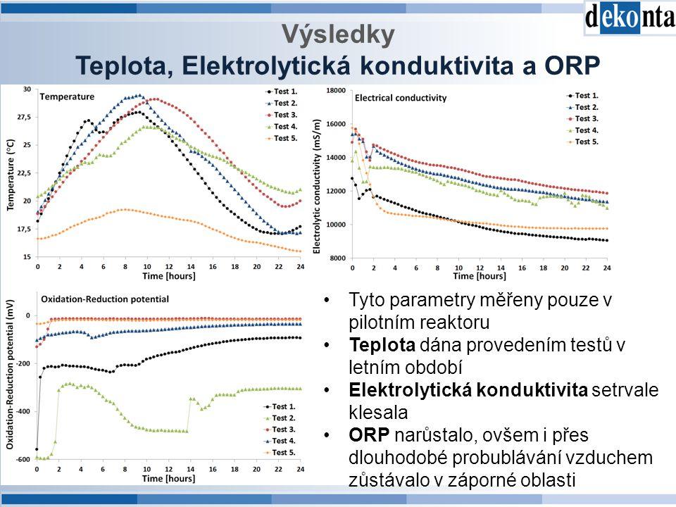 Teplota, Elektrolytická konduktivita a ORP