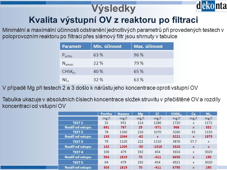 Kvalita výstupní OV z reaktoru po filtraci