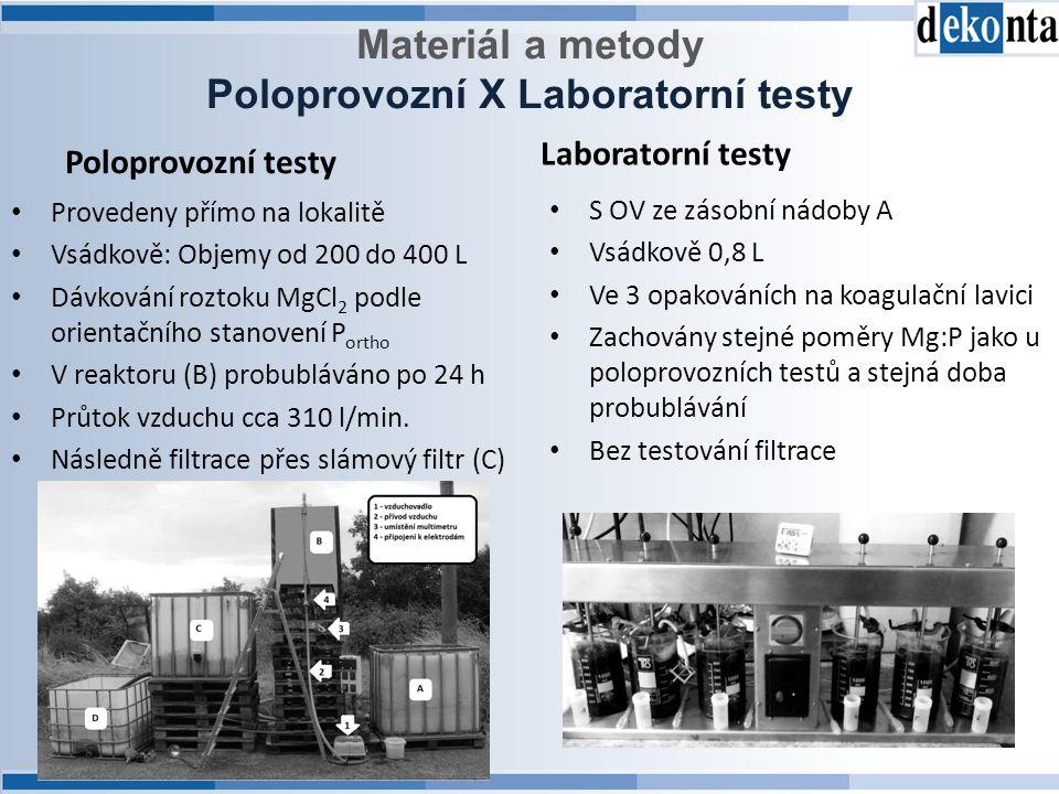 Poloprovozní X Laboratorní testy