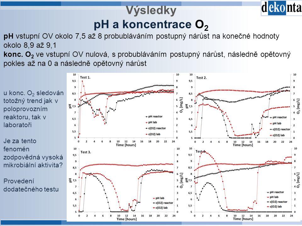 Výsledky pH a koncentrace O2
