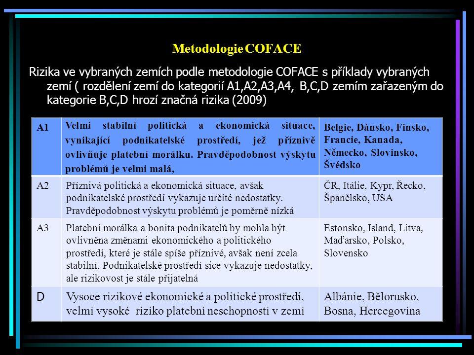 Metodologie COFACE