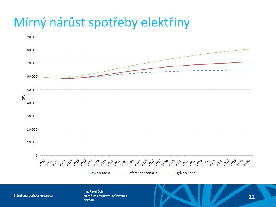Mírný nárůst spotřeby elektřiny
