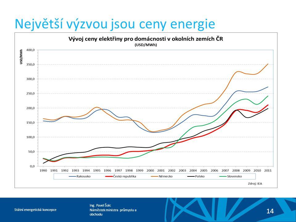 Největší výzvou jsou ceny energie