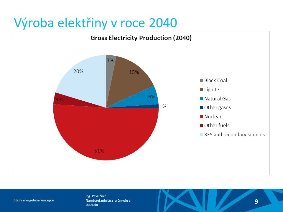 Výroba elektřiny v roce 2040