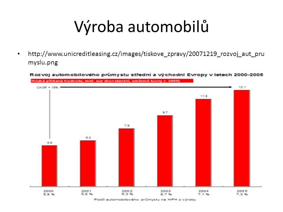 Výroba automobilů http://www.unicreditleasing.cz/images/tiskove_zpravy/20071219_rozvoj_aut_prumyslu.png.