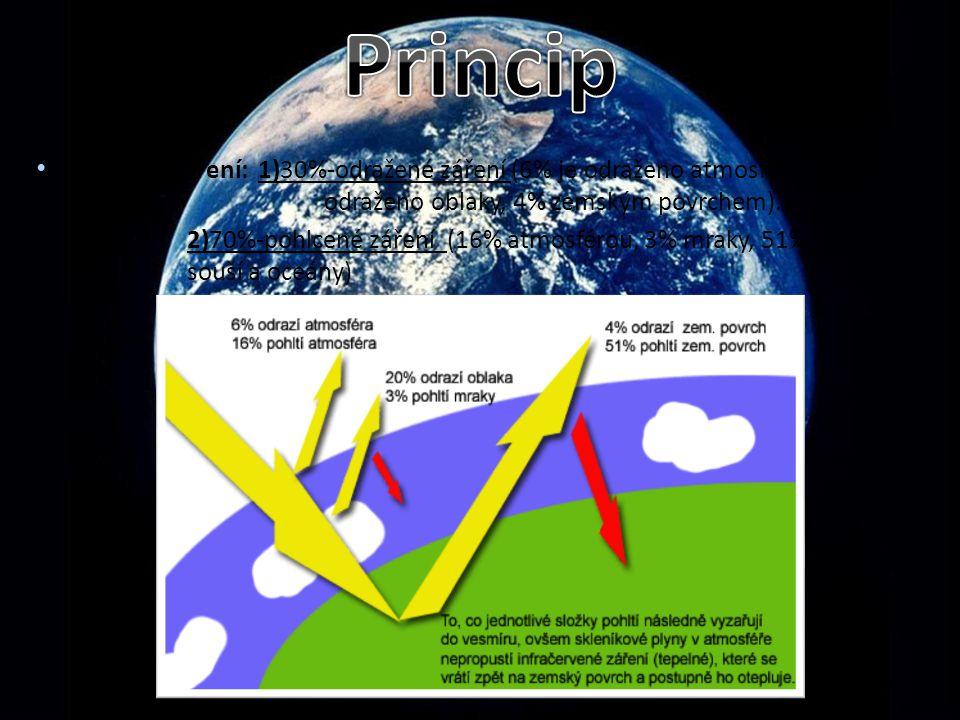 Princip Sluneční záření: 1)30%-odražené záření (6% je odraženo atmosférou, 20% odraženo oblaky, 4% zemským povrchem).