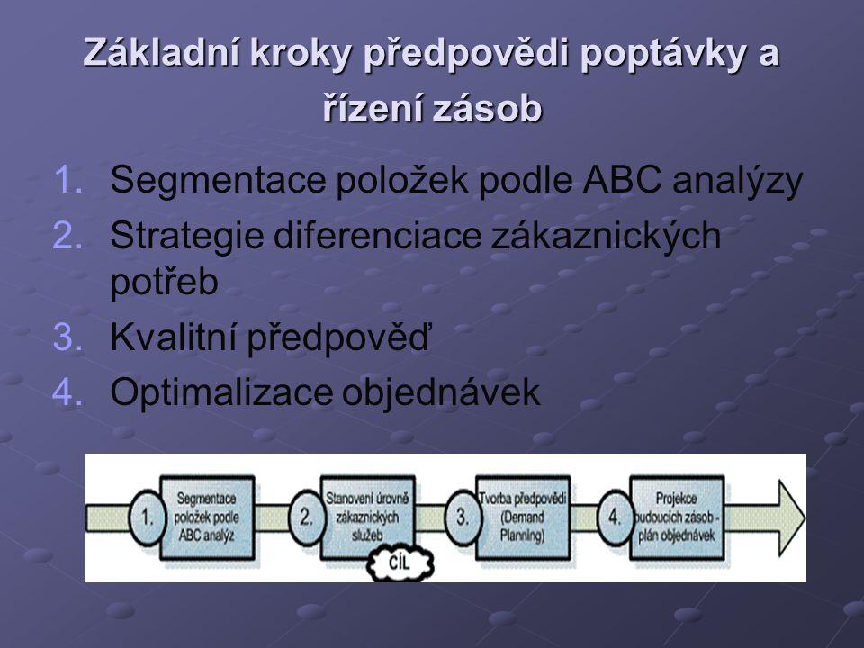 Základní kroky předpovědi poptávky a řízení zásob