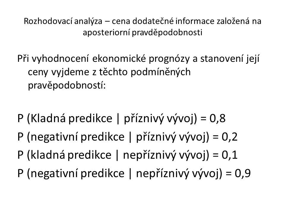 P (Kladná predikce | příznivý vývoj) = 0,8