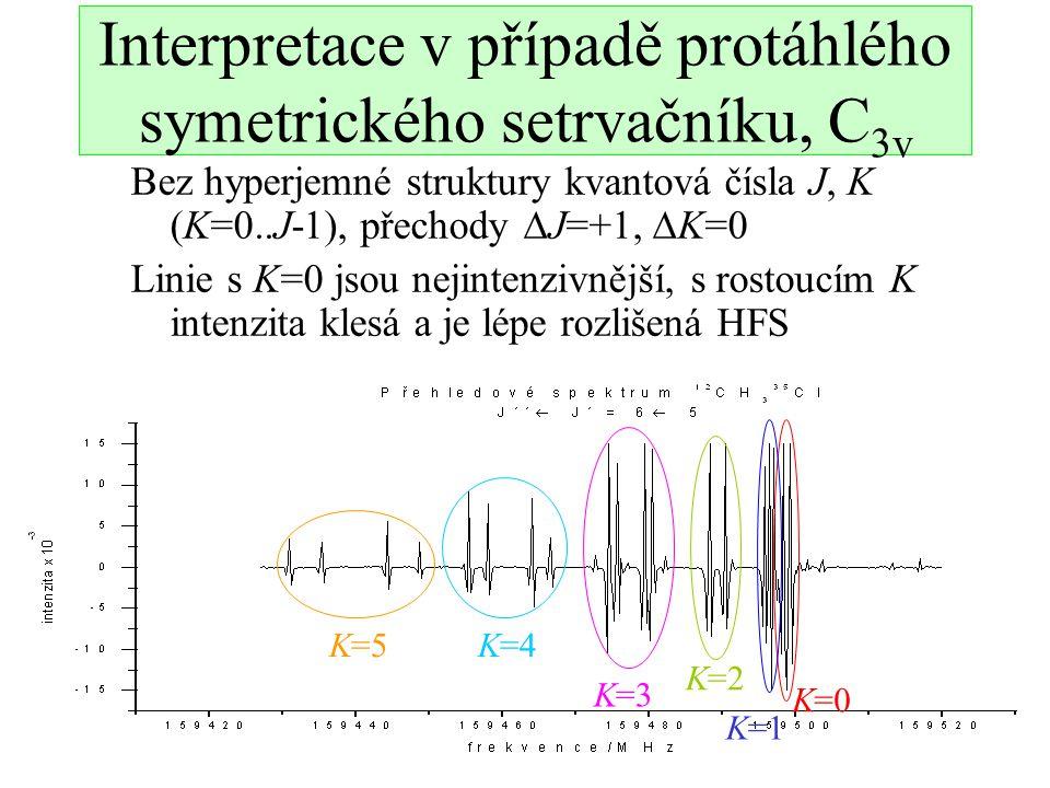 Interpretace v případě protáhlého symetrického setrvačníku, C3v