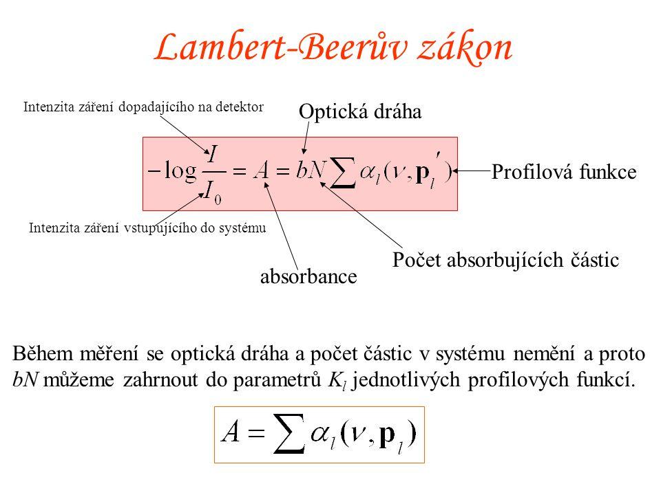 Lambert-Beerův zákon Optická dráha Profilová funkce