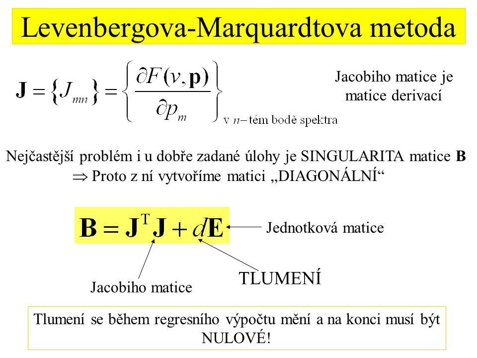 Levenbergova-Marquardtova metoda