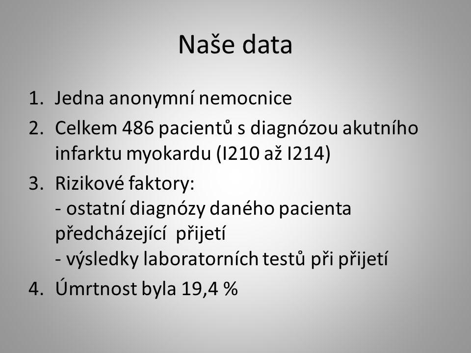 Naše data Jedna anonymní nemocnice