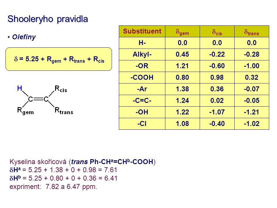 Shooleryho pravidla Olefiny Kyselina skořicová (trans Ph-CHa=CHb-COOH)