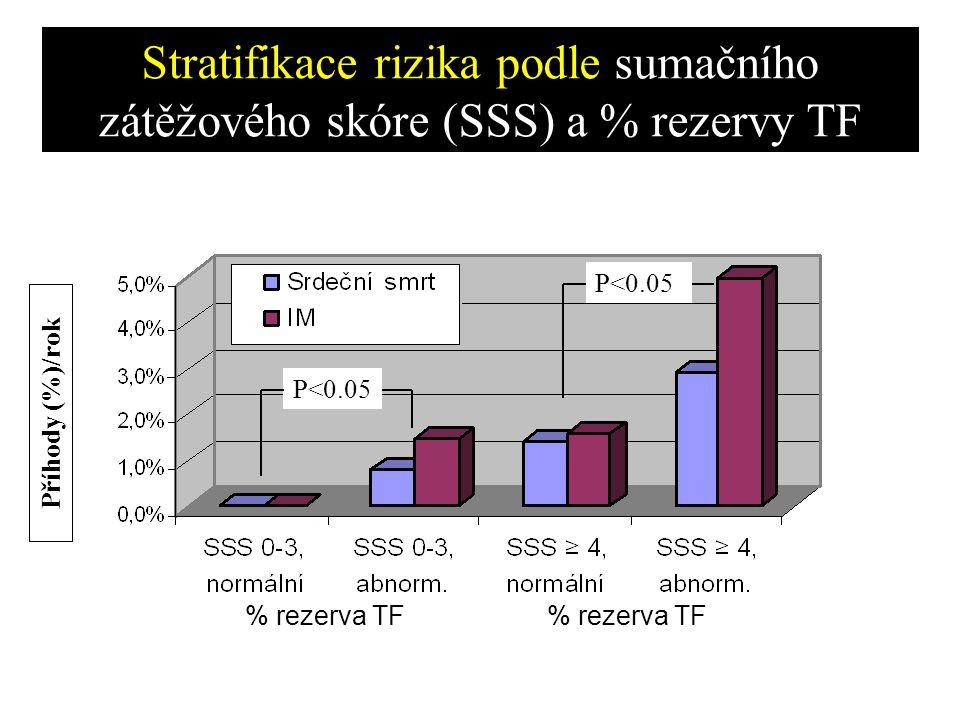 Stratifikace rizika podle sumačního zátěžového skóre (SSS) a % rezervy TF