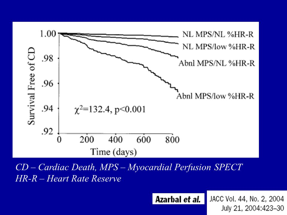 CD – Cardiac Death, MPS – Myocardial Perfusion SPECT