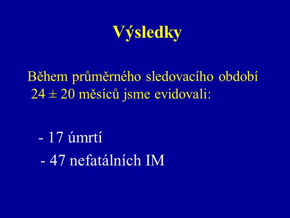 Výsledky - 47 nefatálních IM