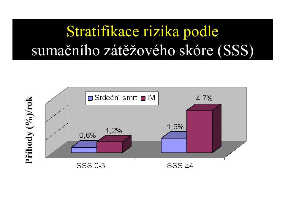 Stratifikace rizika podle sumačního zátěžového skóre (SSS)