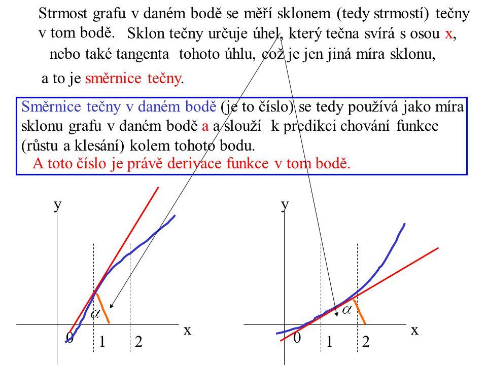 Strmost grafu v daném bodě se měří sklonem (tedy strmostí) tečny