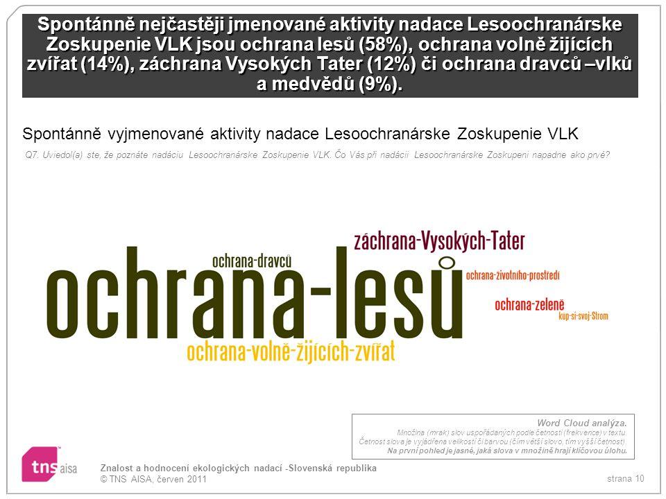 Spontánně vyjmenované aktivity nadace Lesoochranárske Zoskupenie VLK