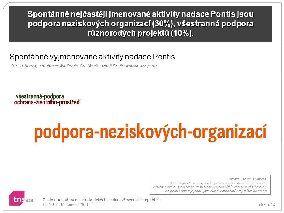 Spontánně vyjmenované aktivity nadace Pontis