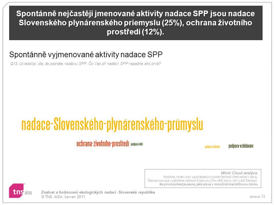 Spontánně vyjmenované aktivity nadace SPP