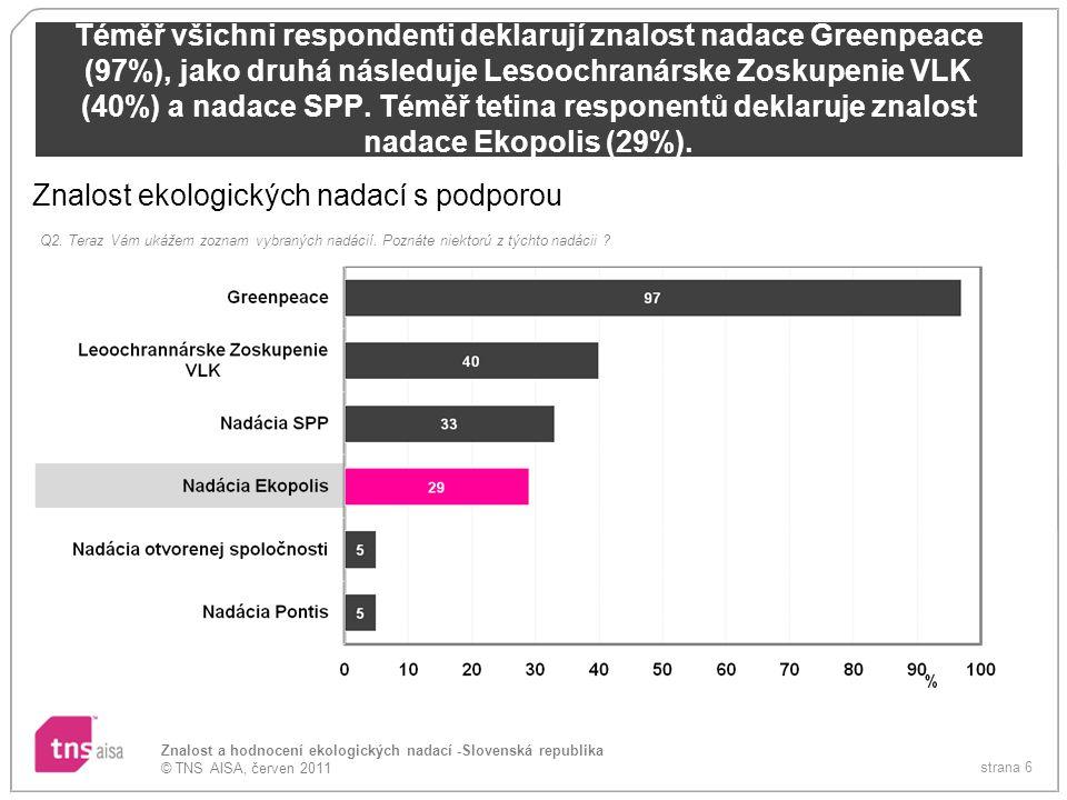 Znalost ekologických nadací s podporou