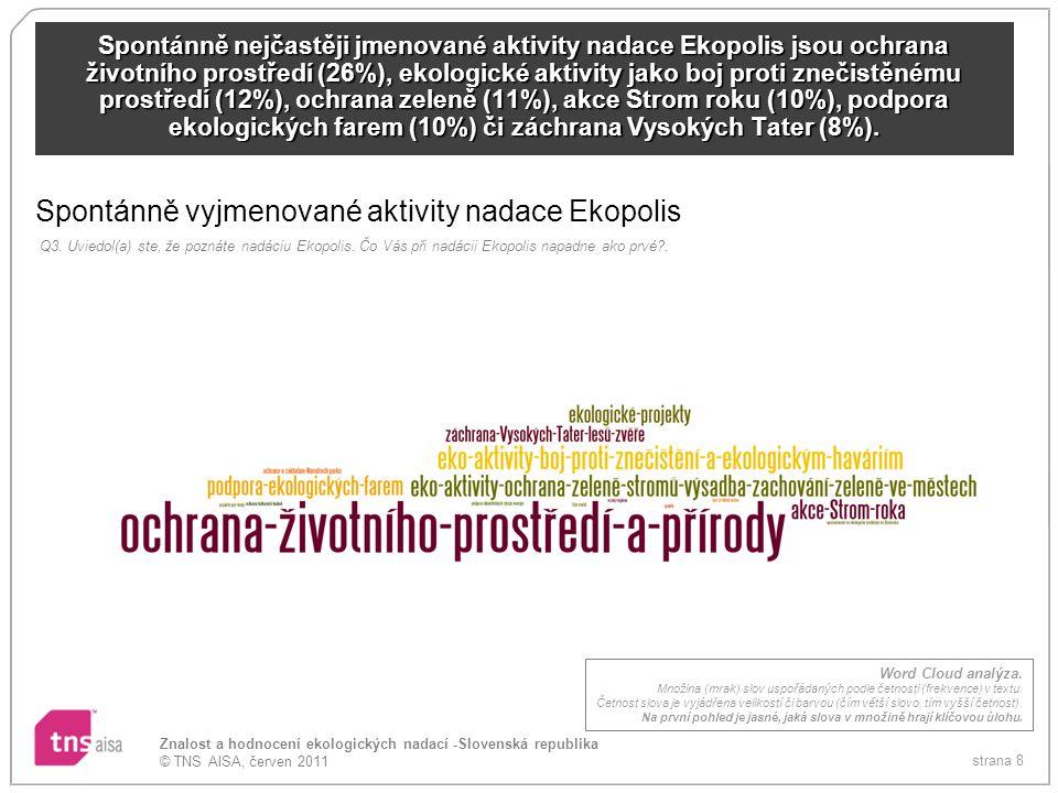 Spontánně vyjmenované aktivity nadace Ekopolis