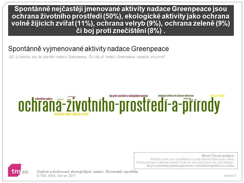 Spontánně vyjmenované aktivity nadace Greenpeace