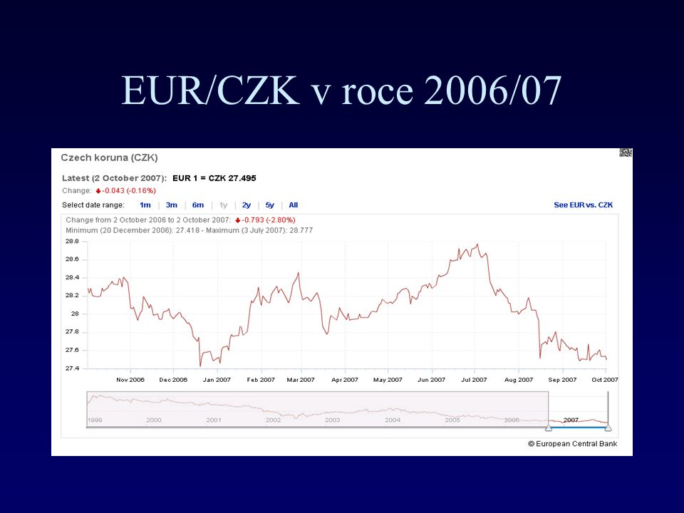 EUR/CZK v roce 2006/07