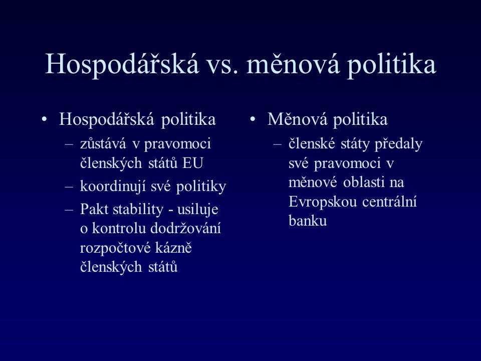 Hospodářská vs. měnová politika