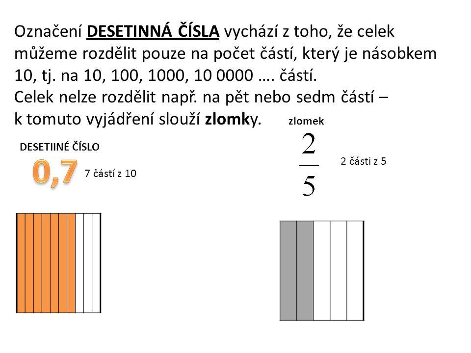 Označení DESETINNÁ ČÍSLA vychází z toho, že celek můžeme rozdělit pouze na počet částí, který je násobkem 10, tj. na 10, 100, 1000, 10 0000 …. částí. Celek nelze rozdělit např. na pět nebo sedm částí – k tomuto vyjádření slouží zlomky.