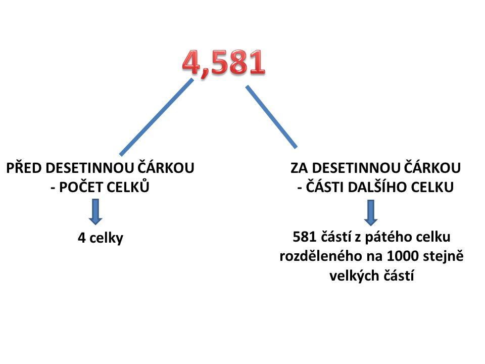 4,581 PŘED DESETINNOU ČÁRKOU - POČET CELKŮ ZA DESETINNOU ČÁRKOU