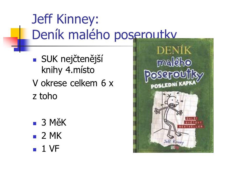 Jeff Kinney: Deník malého poseroutky