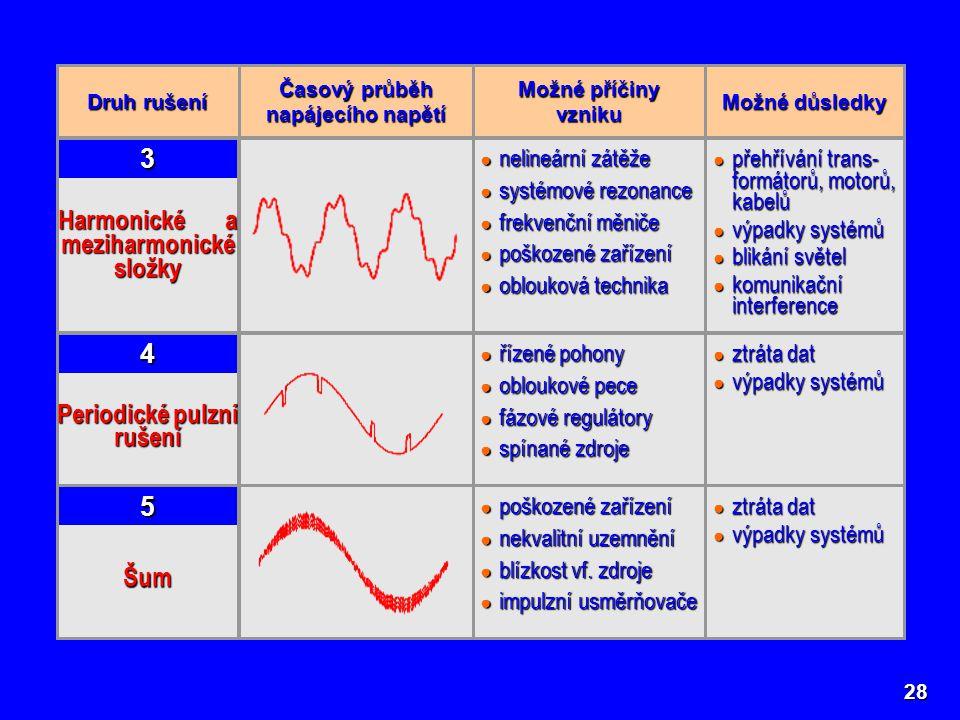 Harmonické a meziharmonické složky 3